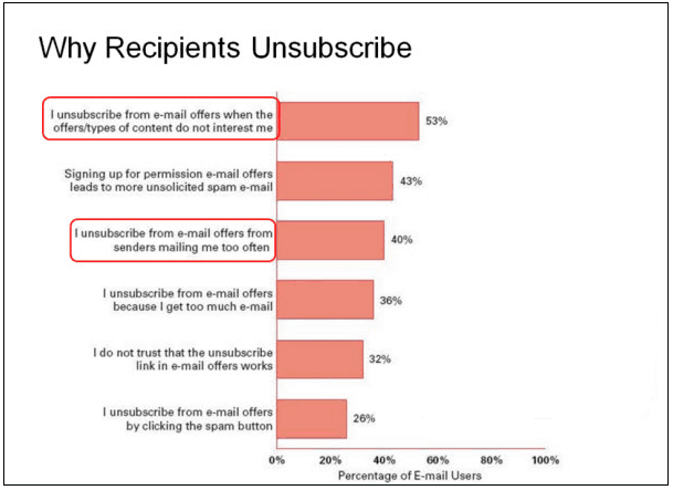 Why People Unsubscribe from Emails