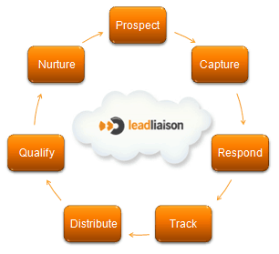 Sales Automation Software