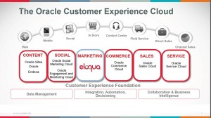 Oracle Acquires Eloqua