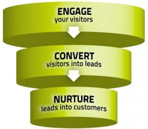 Why Lead Nurturing is Necessary to Convert Leads into Sales
