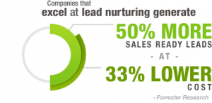 How Can I Effectively Nurture a Lead?