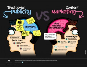 Why B2B Marketers Need to Use Content Marketing