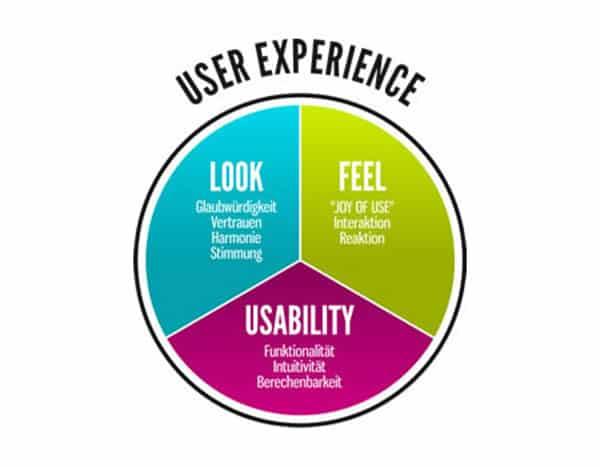 """Résultat de recherche d'images pour """"user experience"""""""