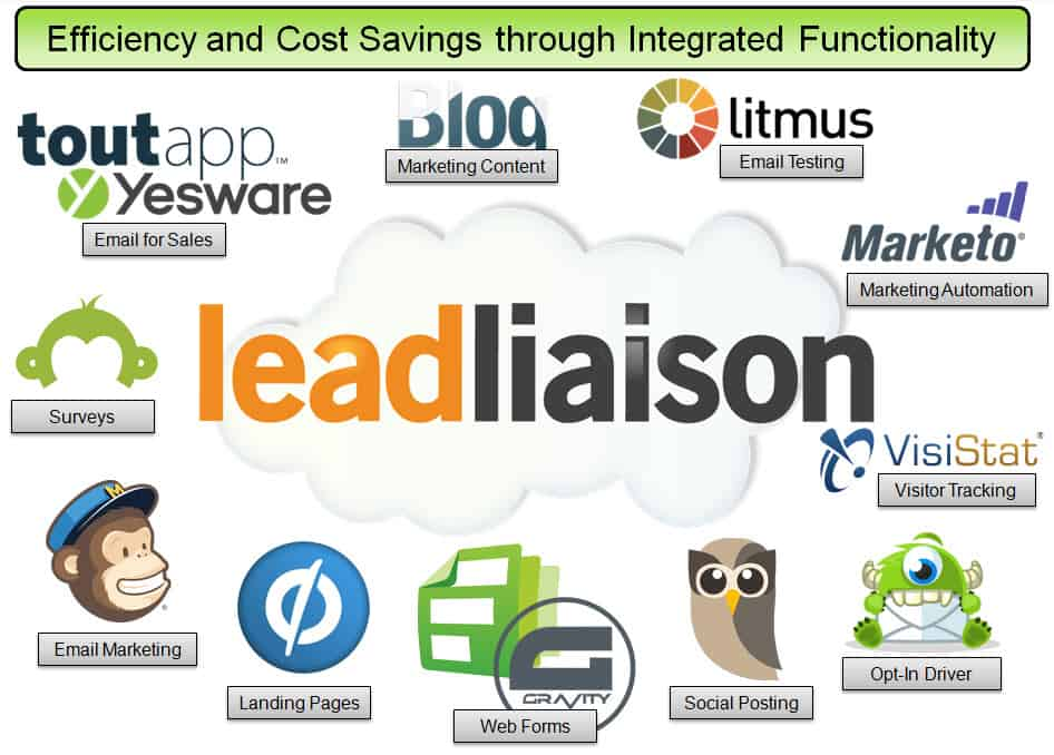 Integrated Marketing - How Much Money Can Marketing Automation Save