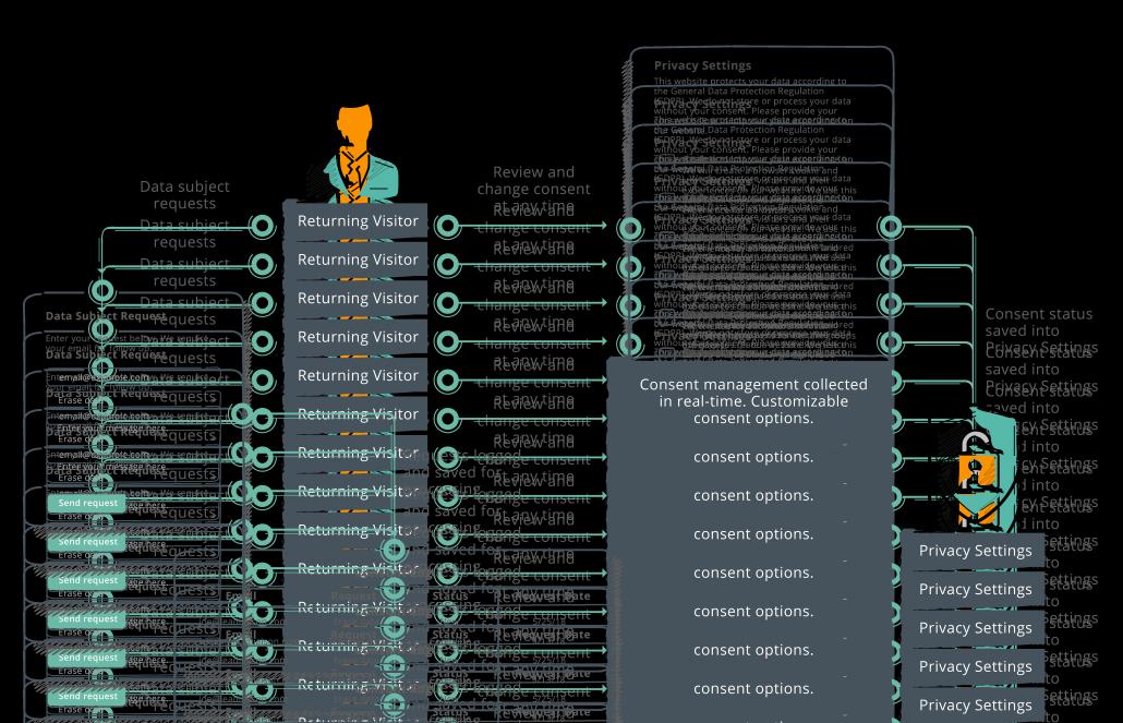 GDPR Diagram