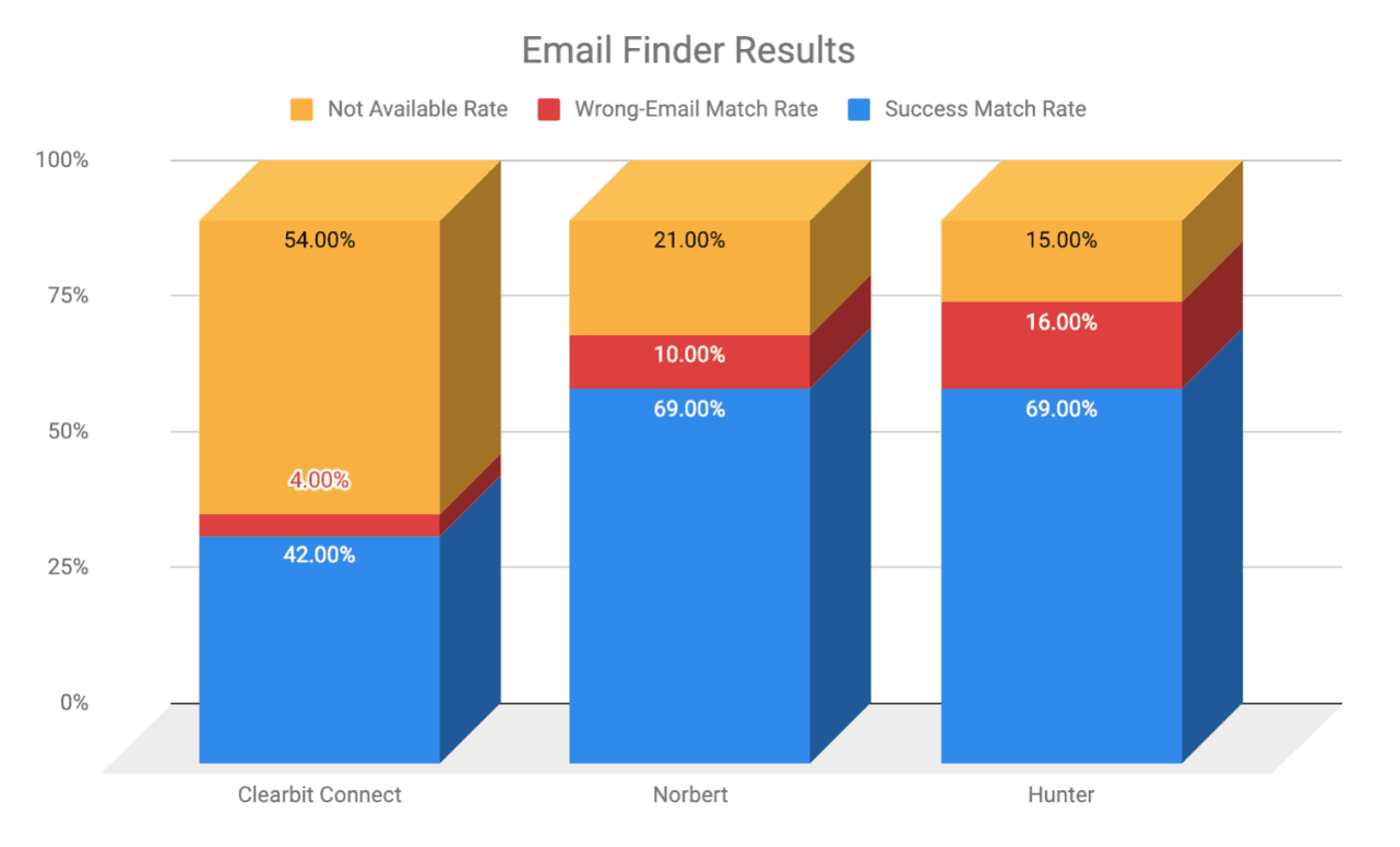 Email Finder Results